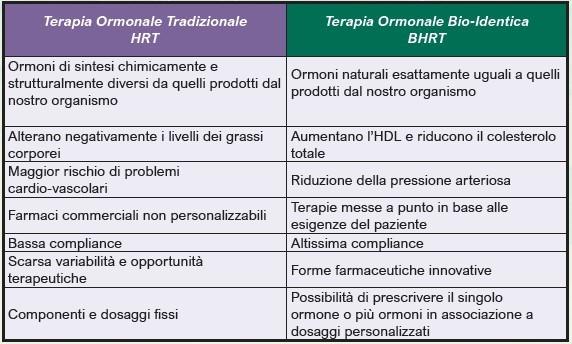 Ormoni tradizionali vs. ormoni bioidentici